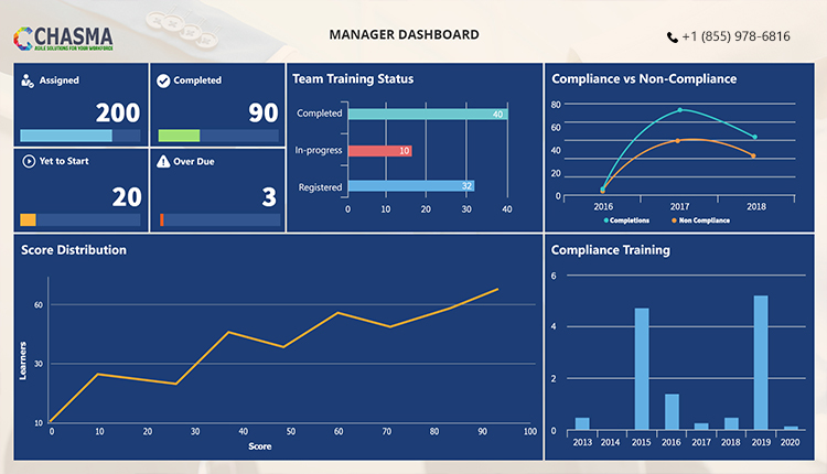 Chasma Power BI - Manager Dashboard