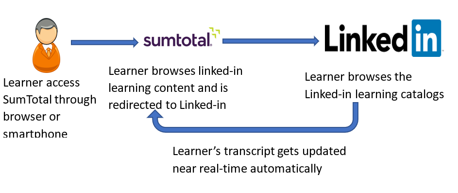 Linked Learning Flow in SumTotal